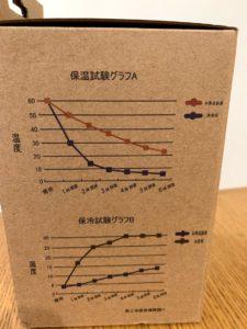 真空保温のデータ